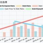 財務風險指標:高槓桿錯了嗎?公司負債真的就不好嗎?