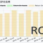 管理效率指標:ROIC